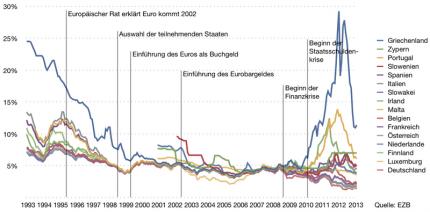 Langfristige_Zinssaetze_in_der_Eurozone_seit_1993